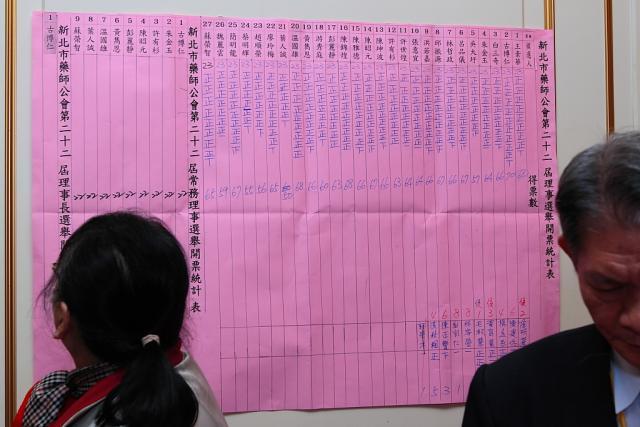 唱票員及計票員於開票統計表上統計理事選舉的開票結果